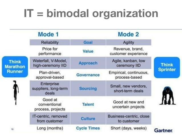 bimodal it safety and accuracy vs speed and agility alan zeichick