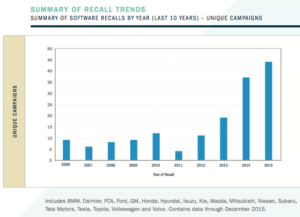 Summary of Recall Trends. Source: SRR.